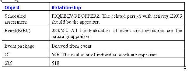 Relationship between appraiser and appraisal objects 2.1 Assignment of Appraiser to Scheduled Assessment
