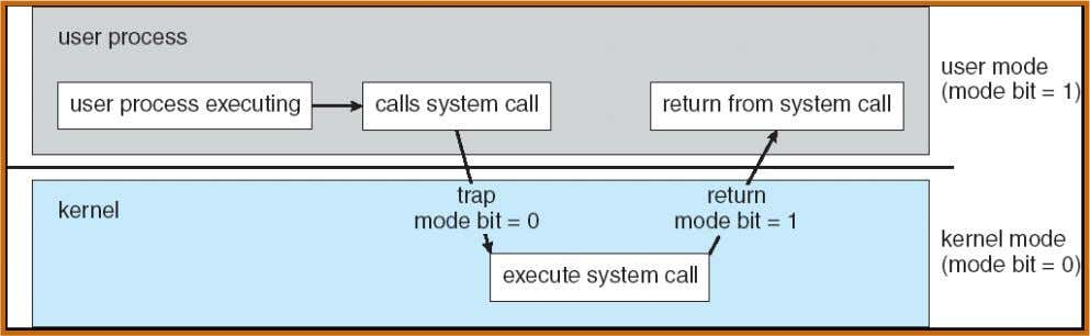 control or terminate program that exceeds allotted time Operating System Concepts – 7 t h Edition,