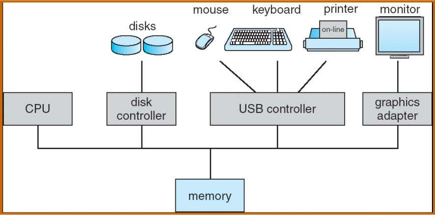 execution of CPUs and devices competing for memory cycles Operating System Concepts – 7 t h