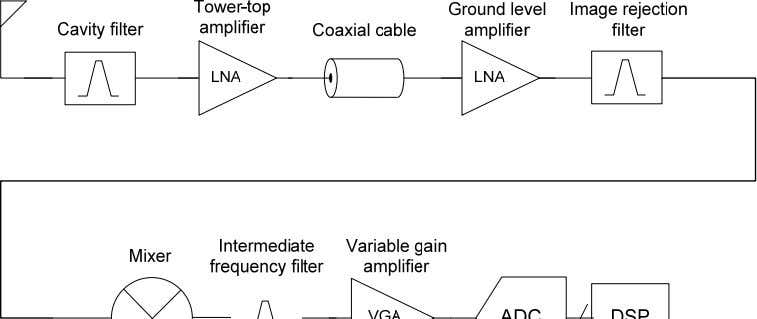40dB stop-band attenuation, 20MHz away from carrier [4]. Fig 2.1: A basestation receiver Tower-Top Amplifier A