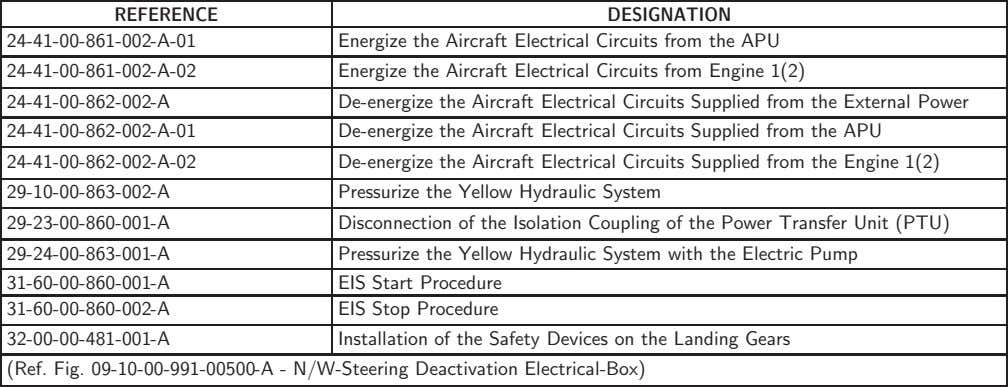 REFERENCE 24-41-00-861-002-A-01 DESIGNATION Energize the Aircraft Electrical Circuits from the APU