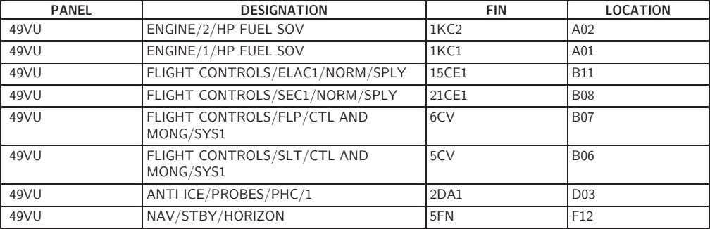 PANEL 49VU DESIGNATION ENGINE/2/HP FUEL SOV FIN LOCATION 1KC2 A02 49VU ENGINE/1/HP FUEL SOV 1KC1