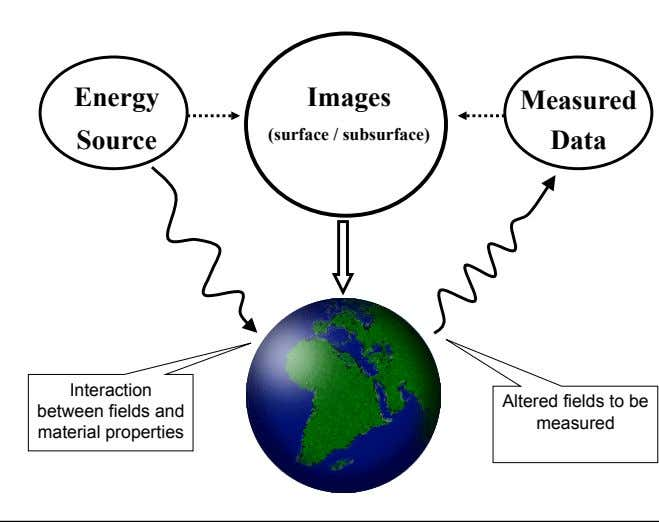 Energy Images Measured Source (surface / subsurface) Data Interaction between fields and material properties