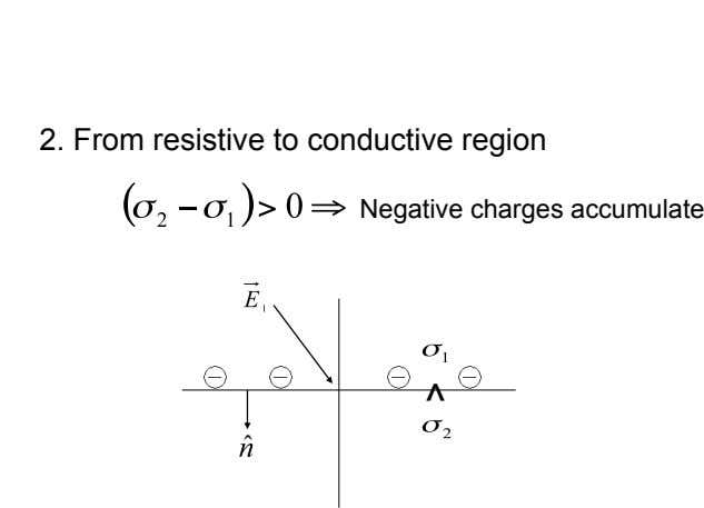 2. From resistive to conductive region Negative charges accumulate ^