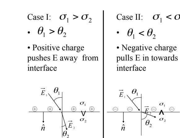 Case I: Case II: •   •   •   Positive charge pushes E away