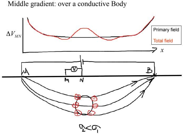 Middle gradient: over a conductive Body Primary field Total field