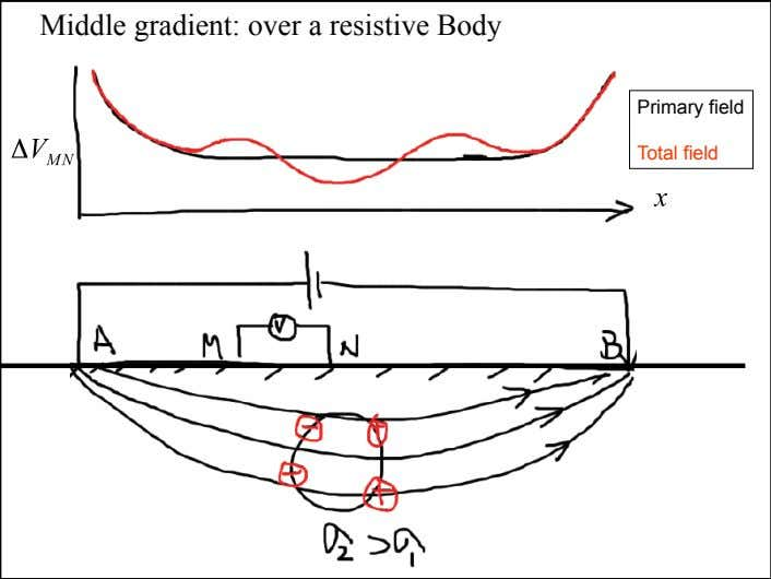Middle gradient: over a resistive Body Primary field Total field