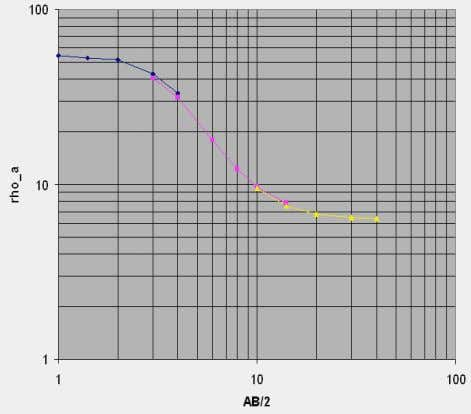 •   Plot the apparent resistivity data as a function of AB/ 2 on a log-log