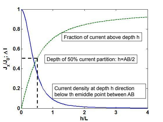 Fraction of current above depth h Depth of 50% current partition: h=AB/2 Current density at