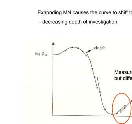 -- decreasing depth of investigation