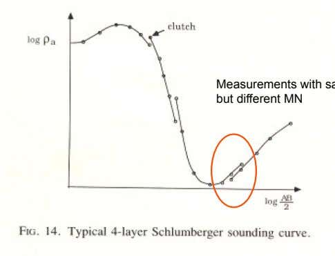 depth of investigation Exapnding MN causes the curve to shift to the right! Measurements with same