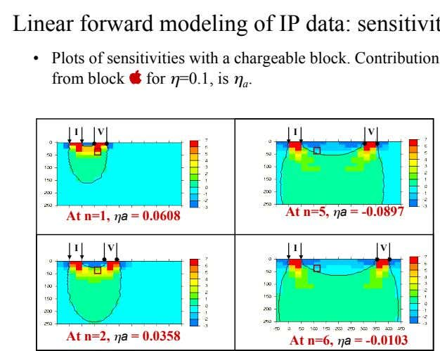 •   Plots of sensitivities with a chargeable block. Contribution from block $ for #=0.1,