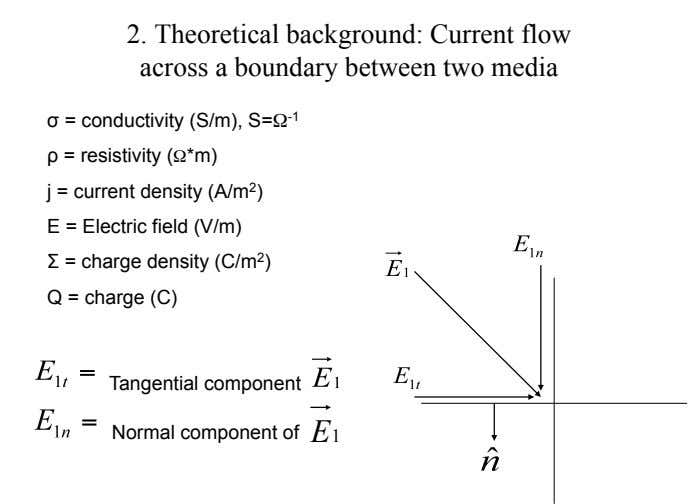 2. Theoretical background: Current flow across a boundary between two media ! = conductivity (S/m),