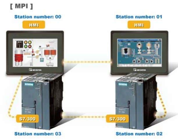 device type. Multi-HMIs-Multi-PLCs Communication Setting: For SIEMENS S7-300 MPI driver in Multi-HMIs-Multi-PLCs