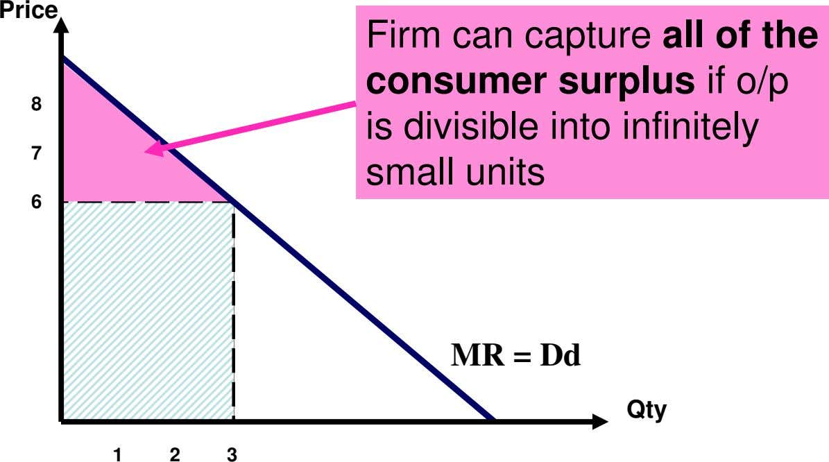 Price 8 7 Firm can capture all of the consumer surplus if o/p is divisible