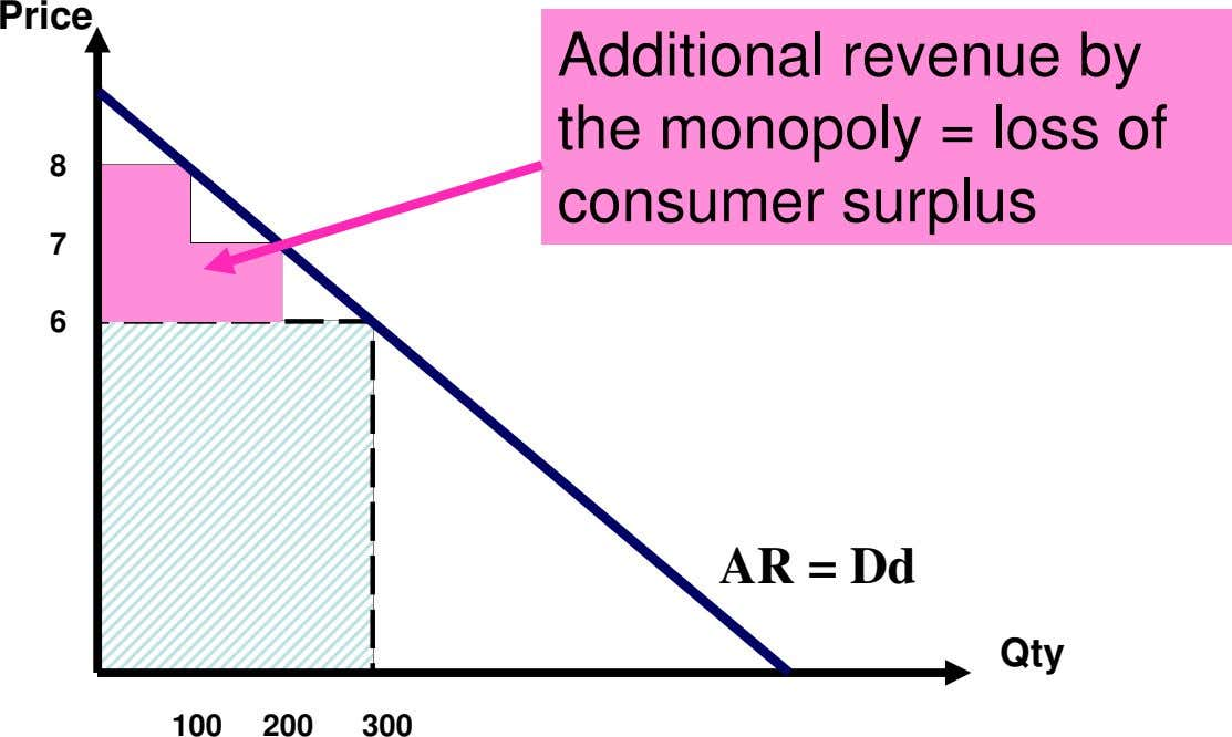 Price 8 Additional revenue by the monopoly = loss of consumer surplus 7 6 AR