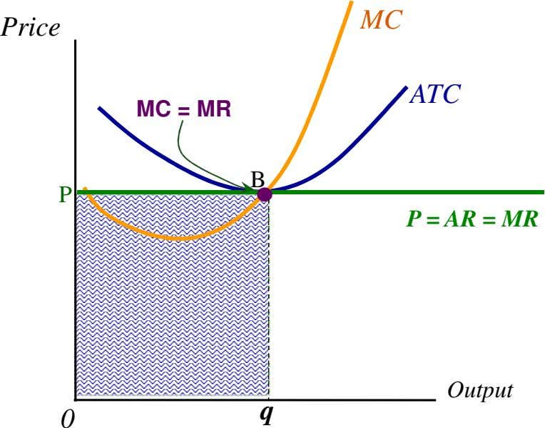 MC Price ATC MC = MR B P P = AR = MR Output q