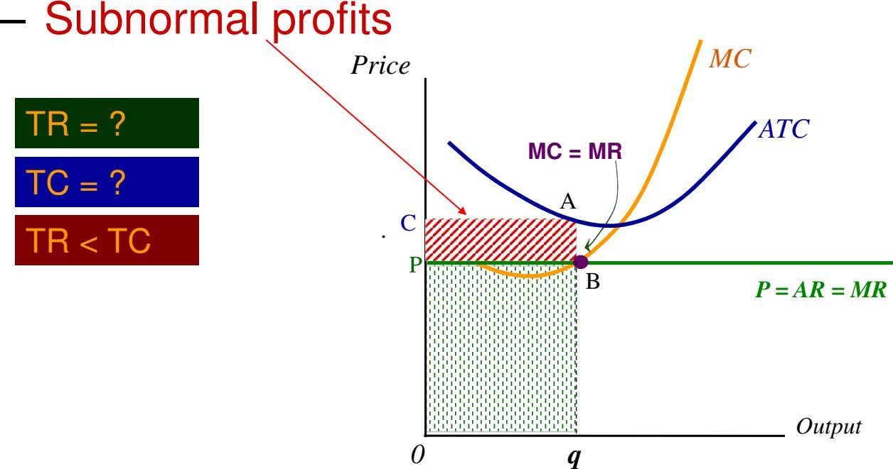 – Subnormal profits MC Price TR = ? ATC MC = MR TC = ?