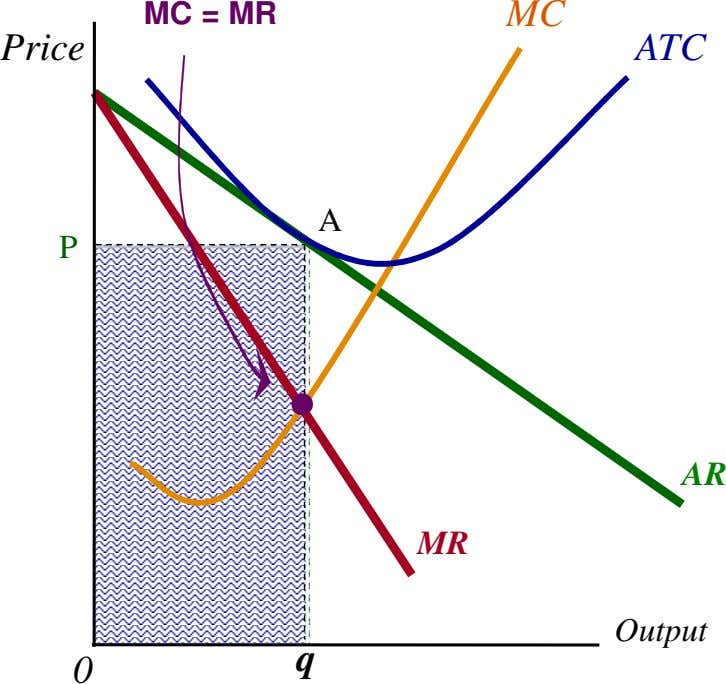 MC = MR MC Price ATC A P AR MR Output q 0