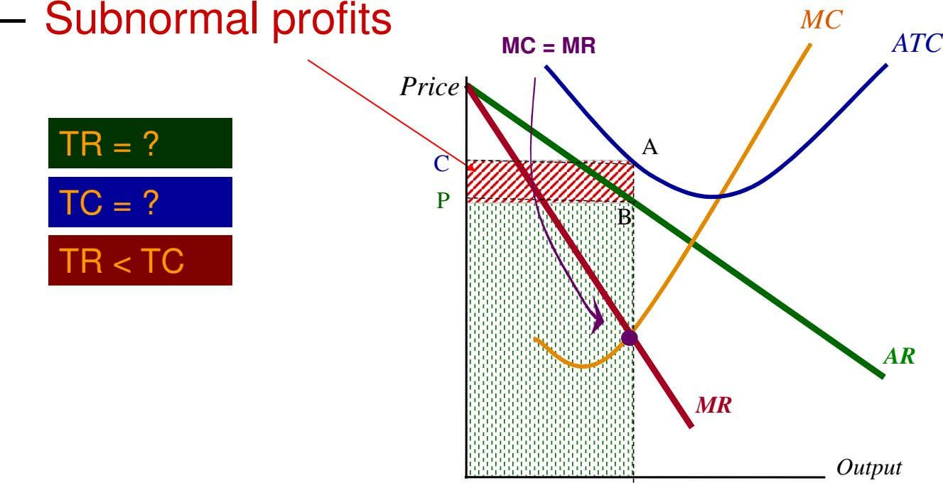 – Subnormal profits MC MC = MR ATC Price TR = ? A C TC