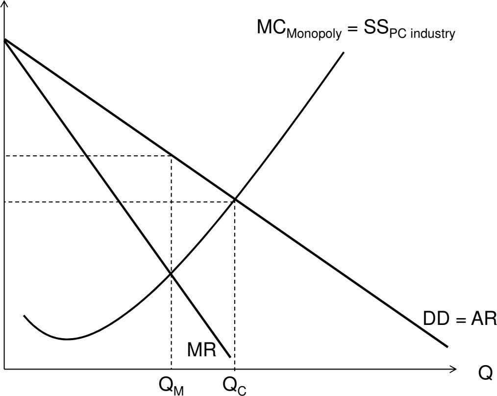 MC Monopoly = SS PC industry DD = AR MR Q Q M Q C