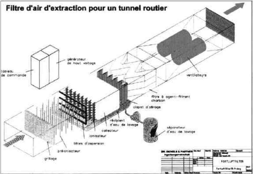de ventilation pour des tunnels longs. - Description : Figure 13 : Epuration de l'air d'un