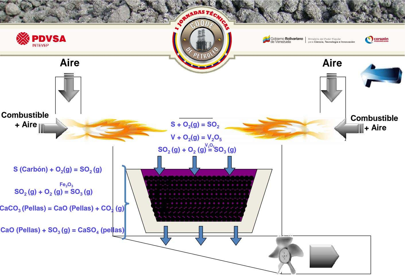 Aire Aire Combustible + Aire S + O 2 (g) = SO 2 Combustible +