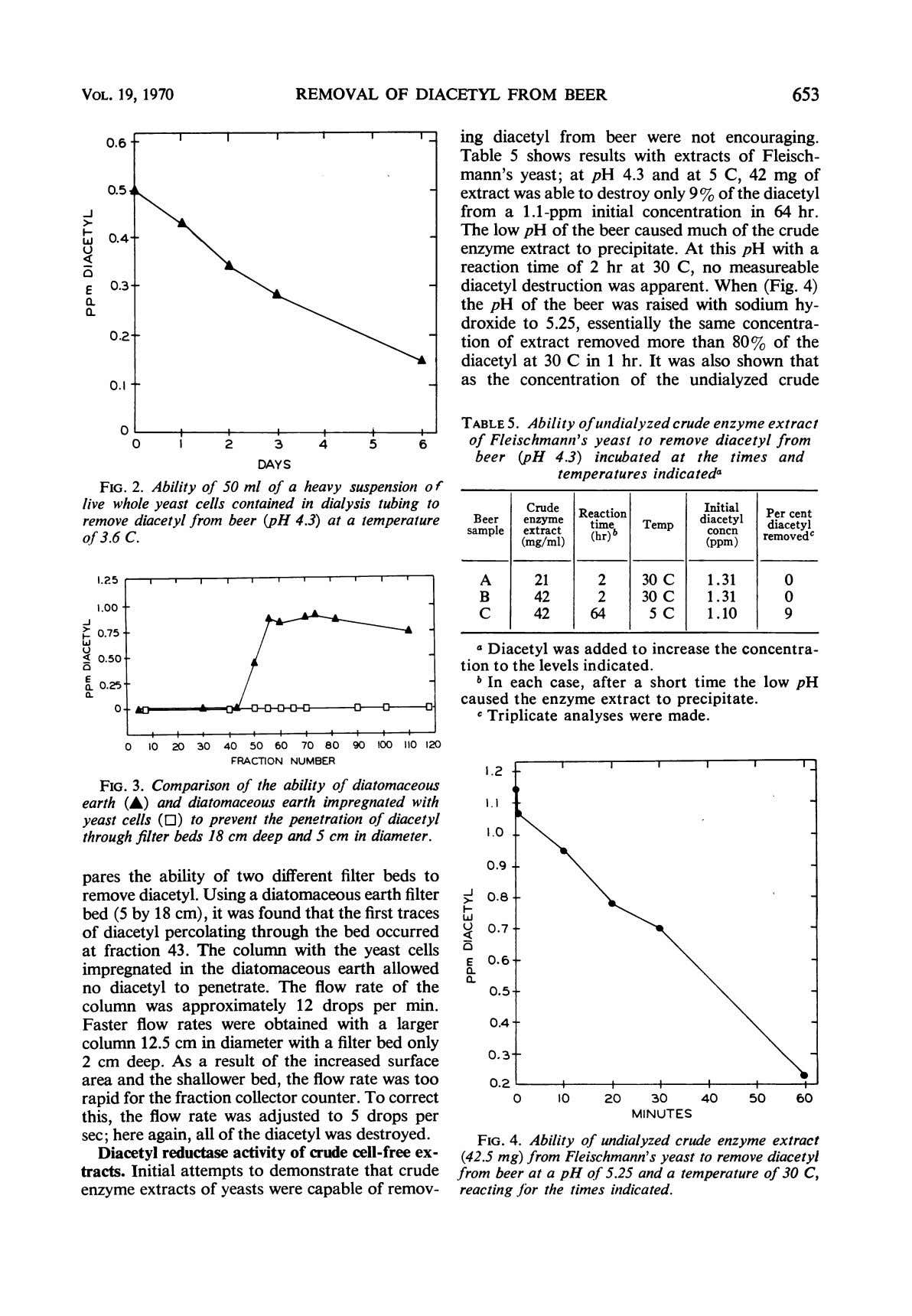 VOL. 19, 1970 REMOVAL OF DIACETYL FROM BEER 653 0.6- X | ,_ ing diacetyl