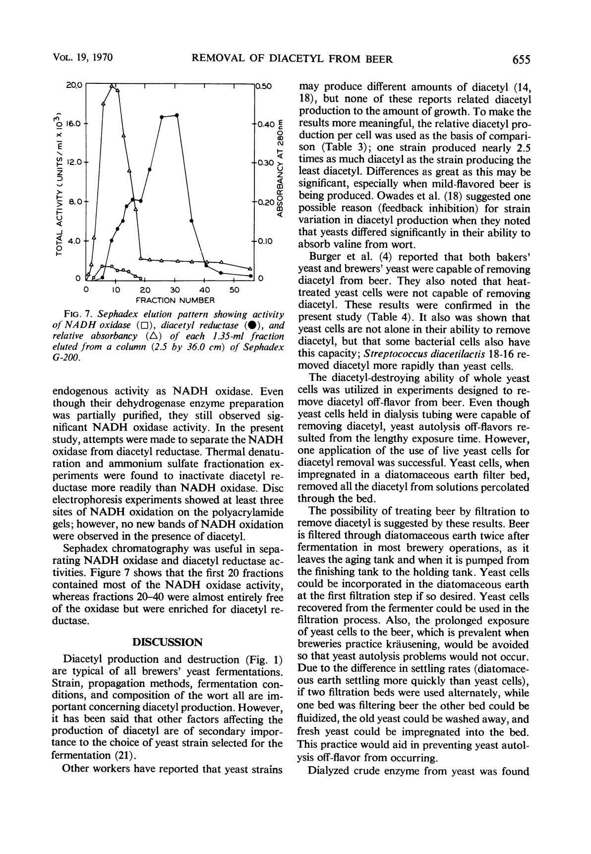VOL. 19, 1970 REMOVAL OF DIACETYL FROM BEER 655 may produce different amounts of diacetyl