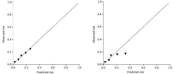 are higher than observed risks. Figure 1 Calibration plot Calibration in the large and Hosmer-Lemeshow test