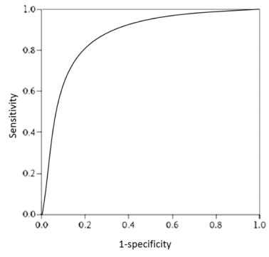 magnitude of the area under this curve. Figure 5 ROC curve AUC is explained as the