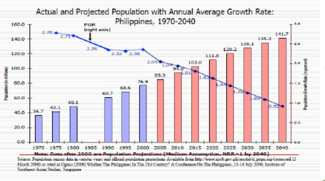 The Philippines' Average Growth Rate