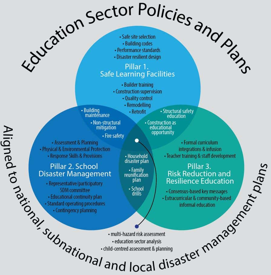 tions are reported in relationship to these three pillars. Figure 2.The Comprehensive School Safety Framework aims