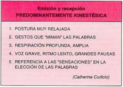 "percepción visual Fig. 3: La percepción ""auditiva"" Fig. 4: La percepción ""kinestésica"" Suponemos que"
