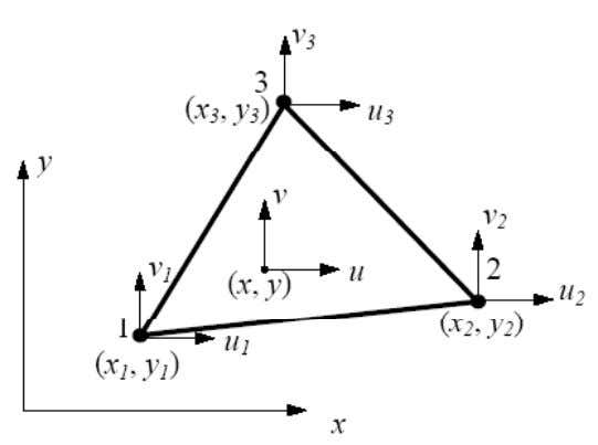 , which is also called linear triangular element . For this element, we have three nodes