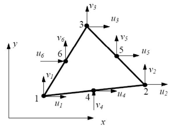 element is also called quadratic triangular element. There are six nodes on this element: three corner