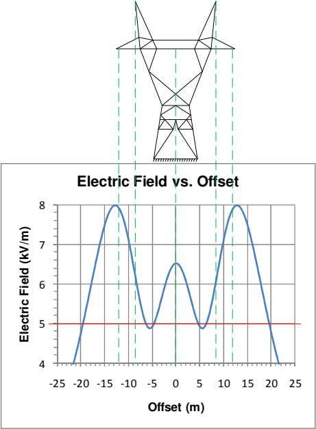 Electric Field vs. Offset 8 7 6 5 4 -25 -20 -15 -10 -5 0