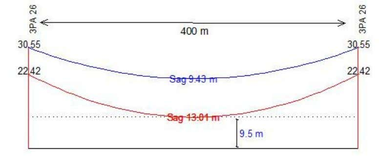 to meet the required basic ground clearance of 9.5 m: Figure 5.3: Two successive 3PA (26)