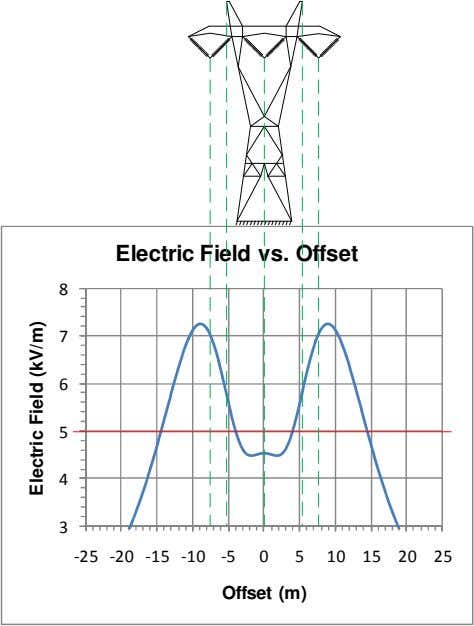Electric Field vs. Offset 8 7 6 5 4 3 -25 -20 -15 -10 -5