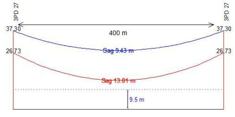 to meet the requirement for electric field (5 kV/m): Figure 5.5: Two successive 3PD (27) type