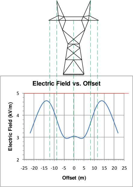 Electric Field vs. Offset 5 4 3 2 -25 -20 -15 -10 -5 0 5