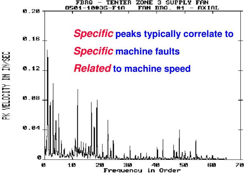 Specific peaks typically correlate to Specific machine faults Related to machine speed
