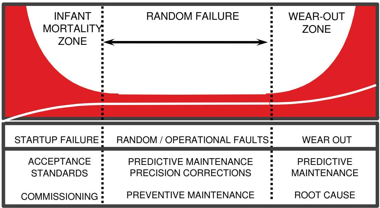 INFANT RANDOM FAILURE WEAR-OUT MORTALITY ZONE ZONE STARTUP FAILURE RANDOM / OPERATIONAL FAULTS WEAR OUT