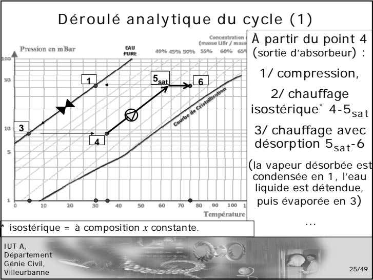 Déroulé analytique du cycle (1) À partir du point 4 (sortie d'absorbeur) : 1/ compression,