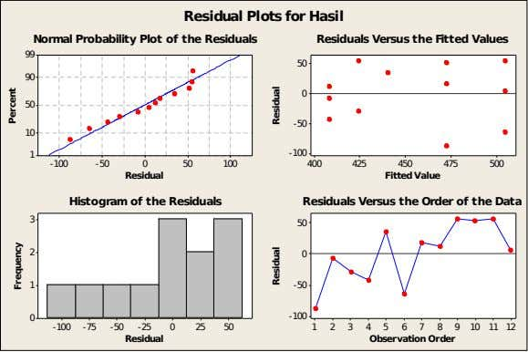 Residual Plotsfor Hasil Normal Probability Plot of the Residuals Residuals Versus the Fitted Values 99