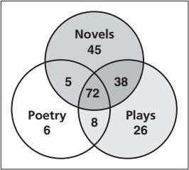and plays. The results are shown in the Venn diagram. Novels 45 5 38 72 Poetry