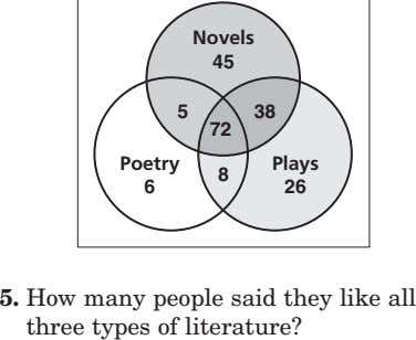 Novels 45 5 38 72 Poetry 8 Plays 6 26 5. How many people said
