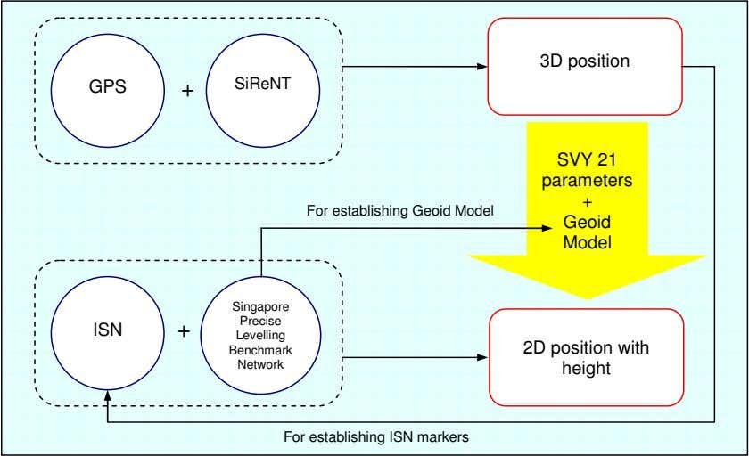 3D position GPS + SiReNT SVY 21 parameters + For establishing Geoid Model Geoid Model