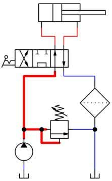 right, pump flow circulates to tank via the return filter. With the 4/3 valve shifted to