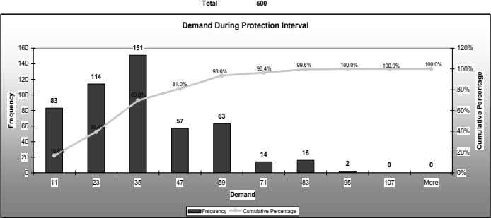 Total 500 Demand During Protection Interval 151 160 120% 140 100.0% 100.0% 99.6% 100.0% 96.4%